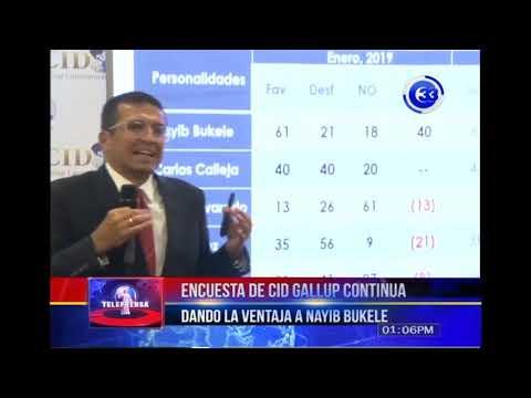 Encuesta de Cid Gallup continúa dando la ventaja a Nayib Bukele